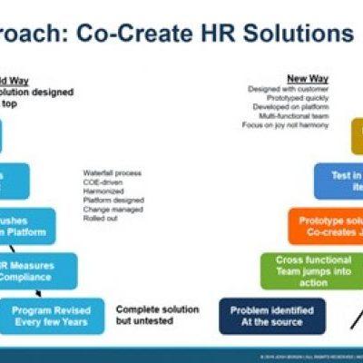 High performing teams; een nieuw perspectief voor de HR-professional